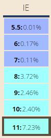 Internet Explorer market share by version (StatCounter)