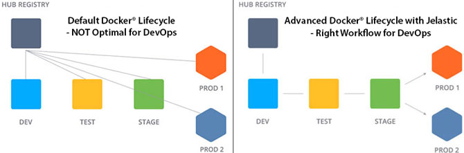 Advanced DevOps Docker(R) Lifecycle with Jelastic
